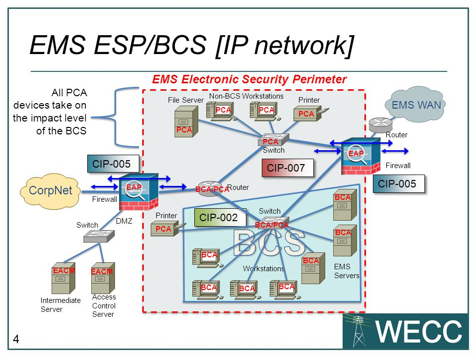 EMS ESP/BCS [IP network]